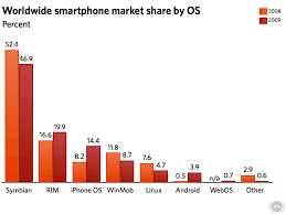 Iphone And Android Biggest Winners In Mobile Market In 2009