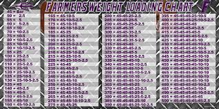 Weight Loading Chart Farmersville Weight Loading Chart 3 X 6 High School Proofs