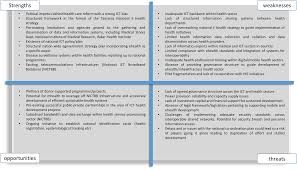 zara swot analysis uniqlo competitive analysis documents zara case  zara swot analysis related keywords suggestions zara swot 2014 mobile for development