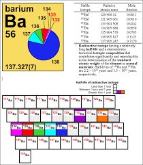 Radioactive Isotopes Chart Isotopes Matter Chemistry International