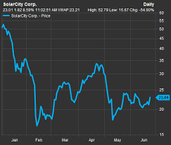 Solarcity Stock Soars As Wall Street Reacts To Tesla Motors