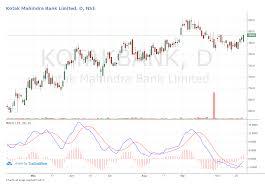 Kotak Mahindra Bank Limited Price Vs Book Value