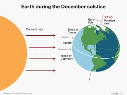 Winter Solstice 2018 What It Is And How Earths Tilt