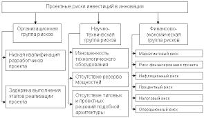 Подходы к совершенствованию методики анализа рисков