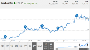 Nseguide Technical Chart Multibagger Stocks 2030 Bse Nse Guide