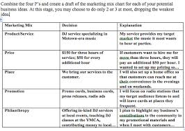 Combine The Four Ps And Create A Draft Of The Marketing Mix