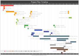 Project Plan Timeline Created With Timeline Maker Pro