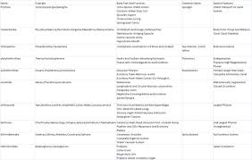 Animal Kingdom Classification Flow Chart Pdf September
