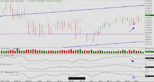 Best Charting Software For Intraday Trading Intraday Trading Software Indian Market Intraday Trading