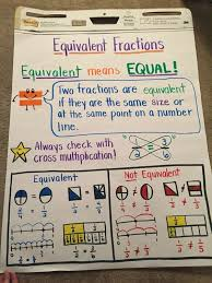 Equivalent Fractions Anchor Chart 4th Grade Equivalent Fractions Anchor Chart Math Charts Teaching