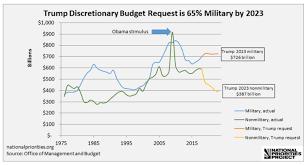 Militarism Marches On Congress Defense Budget Bigger Than