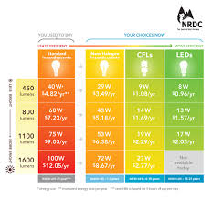 calculator grande jpg led lighting cost savings and bulb 62 outstanding for easilygreencomau with 112 breathtaking decor plus