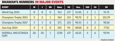 Sri Score Chart 2017 Shikhar Dhawan Champions Trophy Uncomplicated Shikhar