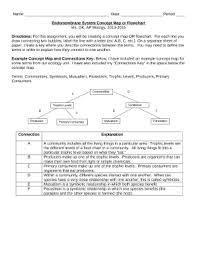 Endomembrane System Flow Chart Endomembrane System Concept Map Doc Template Pdffiller