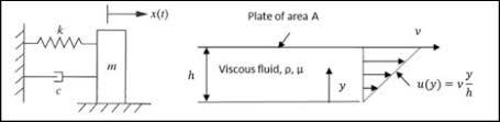Viscous Damping Viscous Damping Coefficient