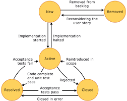 choose a process templateuser story state diagram