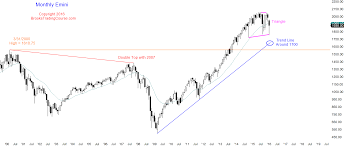 Bear Flag Stock Chart Learn How To Trade A Bull Breakout Above A Bear Flag In The