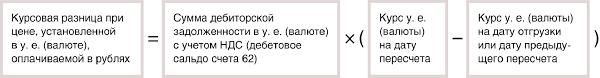 Как продавцу при расчетах в у е или валюте учитывать курсовые  Если цена товаров работ услуг установлена в у е или валюте а уплачивается в рублях то курсовую разницу рассчитывайте по формуле