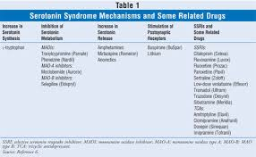 Ssri Drug Interaction Chart Ssris And Serotonin Syndrome