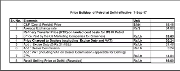 What Is The Breakdown Of Petrol Price In India And How Much