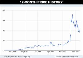 Tesla Stock Quote New Tesla Stock Chart Beautiful Why Tesla Inc Stock Is Worth €�test