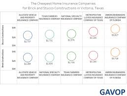 In Victoria Texas The Cheapest Home Insurance Quotes Differ By Inspiration Homeowners Insurance Quotes Texas