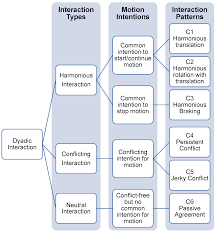 Pattern Of Interaction Cool Koc University HumanHuman Interaction Behaviour Pattern Recognition