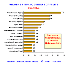 Niacin Rich Foods Chart Indian Nutrition Chart Showing Vitamin B3 Niacin In Grains