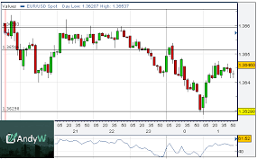 How To Analyse Forex Charts Price Consolidation In Forex Charts For Technical Analysis