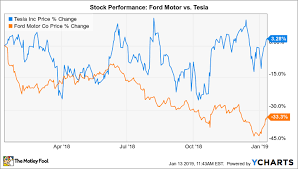 Tesla Share Price History Chart Better Buy Ford Motor Vs Tesla The Motley Fool