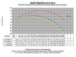 223 Ballistics Chart 50 Yards Ar 15 50 Yard Zero Chart Www Bedowntowndaytona Com
