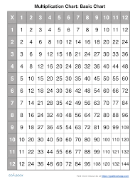 60 Times Table Chart Pin By Candi Daitch On Homeschooling Toddler Learning
