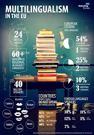 should english be the only official language of the eu debating 05 multilingualism