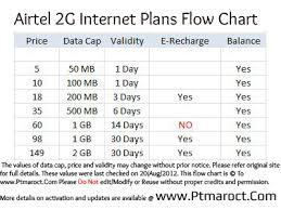 Mobile Internet Plans Mobile Internet Airtel Prepaid Plans