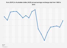 Australischer Dollar Euro Chart Eur Aud Annual Average Exchange Rate 1999 2018 Statista