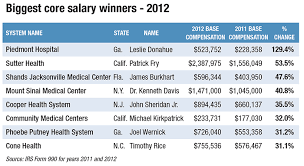 Another Year Of Pay Hikes For Non Profit Hospital Ceos