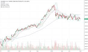 Itb Etf Chart Itb Stock Price And Chart Amex Itb Tradingview
