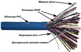 <b>кабель</b> витая пара 50x2 UTP кат.5e