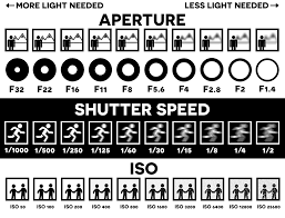 Iso Vs Shutter Speed Vs Aperture Chart Pulling Out All The Stops Brandon Eskra Photography