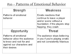 Patterns Of Behavior Gorgeous SWOT 48 Patterns Of Emotional Behavior Improv As Improv Does Best