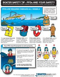 40 2 Vessels For Marine Less 26 Required Notch Minimum Ft Recreational To Than Equipment - Class Top Safety