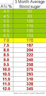 A1c And Average Glucose Chart Hemoglobin A1c Checking Your A1c Every 3 Months Helps To