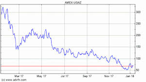 Ugaz Quote Magnificent Uwti Stock Quote Fancy Ugaz Stock Quote Kerbcraftorg
