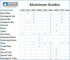 Cast Aluminum Cast Aluminum Grades