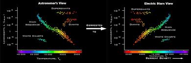 Red Dwarfs On Hr Diagram Wiring Diagrams