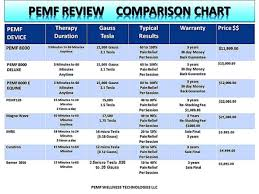 Pemf Machine Comparison Doctors Choice Doctor Recommended