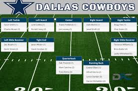 Dallas Cowboys Depth Chart 2016 Cowboys Depth Chart