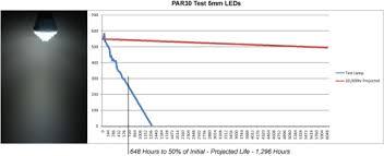 Par30 5mm Led Replacement Lamp Test Lumenique Inside