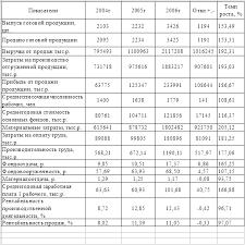 Отчет по практике Анализ управления финансовыми результатами на  Основные производственные фонды это та часть производственных систем которая участвует в процессе производства длительное время сохраняя при этом свою