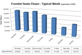 Frontier Airlines Aviation History Farecompare